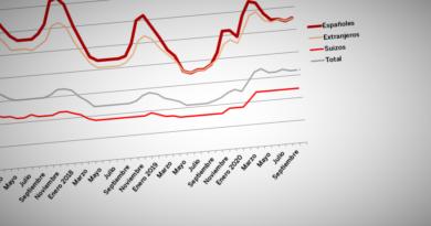El paro de los españoles de Suiza retrocede a la situación de 2017